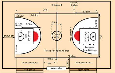 basketball half court dimensions backyard fiba basketball court layout google search nba
