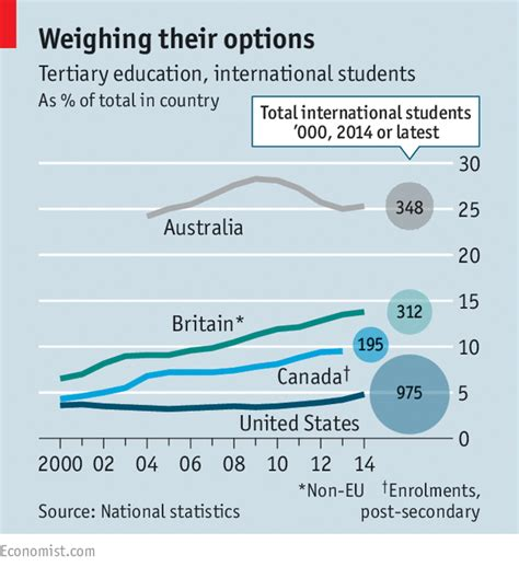how many students attend state brains without borders international students