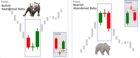 ultimate candlestick reversal pattern indicator abandoned baby candlestick pattern best forex brokers