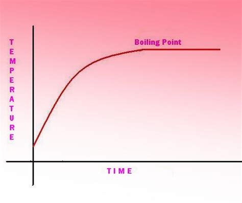 Boiling Points Boiling Water Vs Pressure Graph Pictures To Pin On