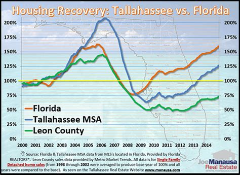 florida housing org tallahassee real estate market forecast february 2015