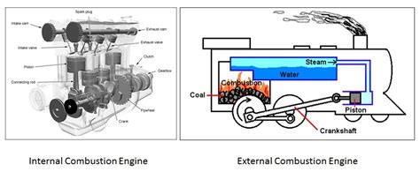 steam engine parts explained types of external combustion engines gallery diagram writing sle ideas and guide