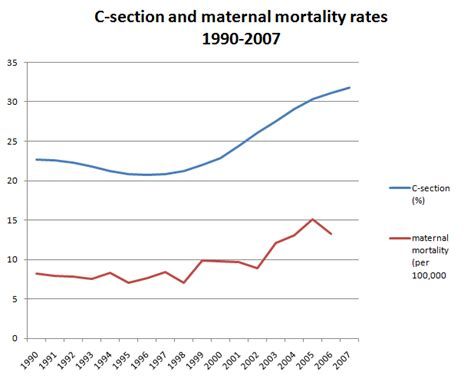 incidence of cesarean section hold the hand wringing is maternal mortality really