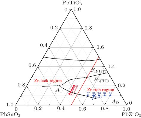 phase transition ceramic electric properties and phase transition behavior in lead