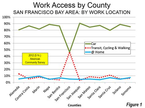 work access in the non centered san francisco bay area