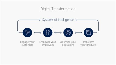 digital transformation build your organization s future for the innovation age books digital transformation the future after the lost decades