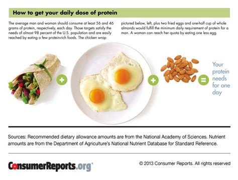 protein 50 grams per serving how much protein should i eat a day protein sources