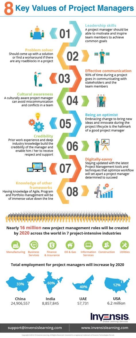Can I Get A Mba With Construction Management by 8 Key Values Of Project Managers Infographic E Learning