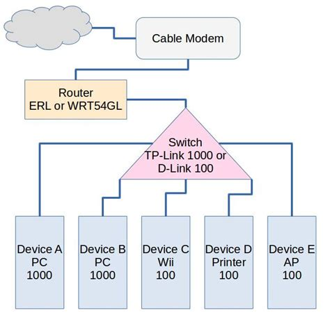 wired home network diagram wiring diagrams schematics