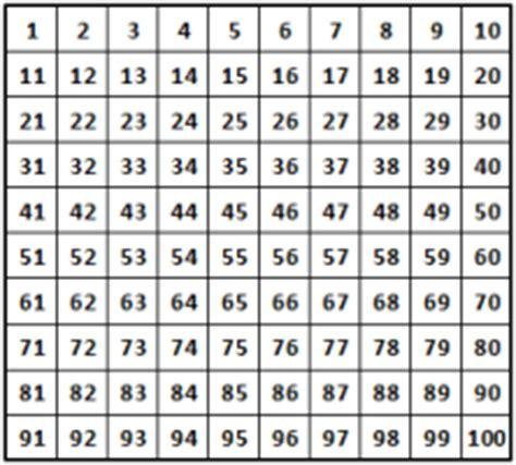 tavola dei multipli e divisori la ritabella