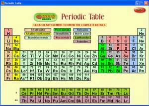 periodic table of elements software periodic chemical elements