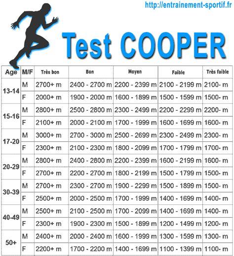 grille d entrainement test cooper description int 233 r 233 ts et programme de