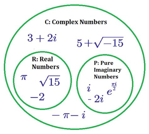 complex venn diagram complex numbers brilliant math science wiki