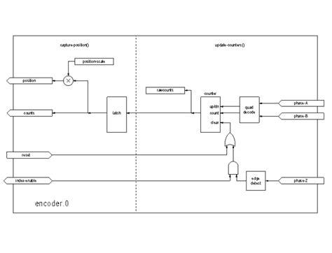 diagramme bloc du codeur du clavier les composants temps r 233 el