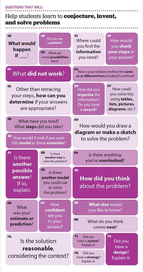 design thinking reflection questions ready 100 questions that promote mathematical discourse