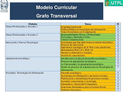 Modelo Curricular Social Modelo Curricular Para Carreras Tic En La Era Conocimiento Dr