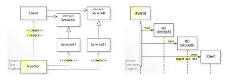 sequential pattern adalah class diagram dependency gallery how to guide and refrence