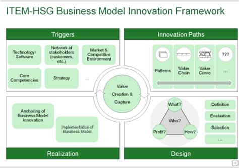 patterns of dominant business model development university of st gallen item institute of technology