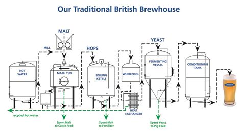 Brewing Process Flow Diagram 4 best images of brewing process flow chart sugar