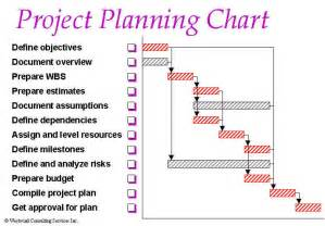 home plan project design resources project planning software complete your project on time