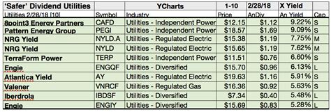 pattern energy dividend yield of 97 utilities 27 safer dividend payers were chasing