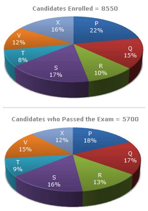 Indiabix Mba Questions by Pie Charts Pie Chart 10 Data Interpretation Questions