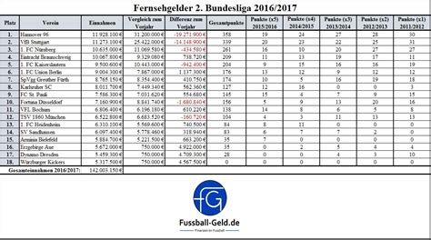 2 bundesliga tabelle fernsehgelder 2 bundesliga 2016 2017