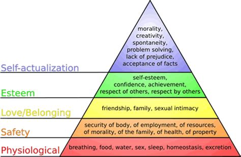 combining maslow s hierarchy of needs amp personal finance