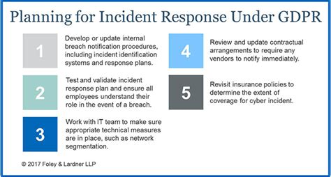 Equifax Breach Affects 143m If Gdpr Were In Effect What Would Be The Impact Intelligence Data Breach Incident Response Plan Template