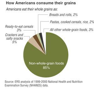 whole grains usda usda ers americans whole grain consumption below guidelines