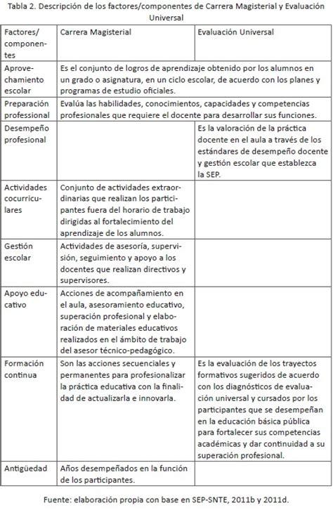 Modelo De Prueba De Evaluacion Docente 2016 Del Ecuador | modelo de la evaluacion nacional aprender 2016 pruebas