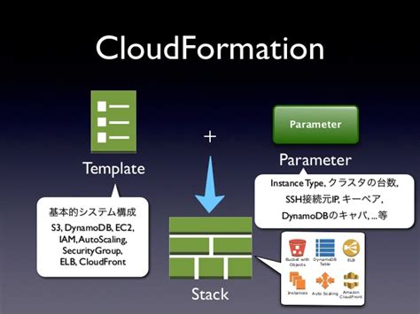 Elb Cloudformation Template 20130516 Cm課外授業8 Aws