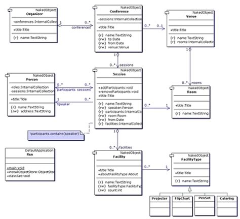 uml java diagram masterie uml class diagrams alan tc201
