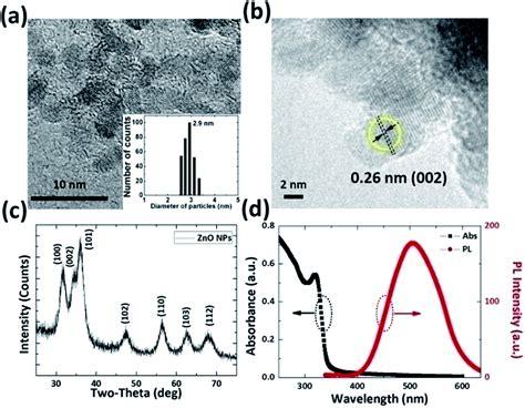 light emitting diode nanoparticle quantum dot light emitting diodes based on zno nanoparticles rsc advances rsc