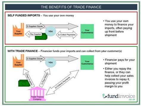 Letter Of Credit Benefits Fundinvoice Trade Finance Import Financing