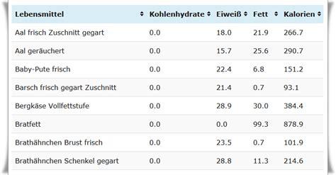kohlenhydrat tabelle n 228 hrwerttabelle lebensmittel ohne kohlenhydrate www