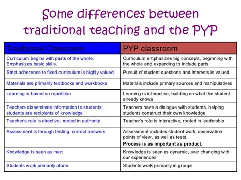 difference between the traditional and pyp overview for parents