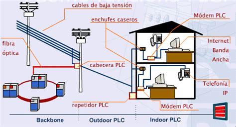 silla neumatica se baja sola especial plc alternativa a la conectividad wifi i