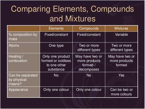 comparing elements and compounds venn diagram define a venn diagram best free home design idea