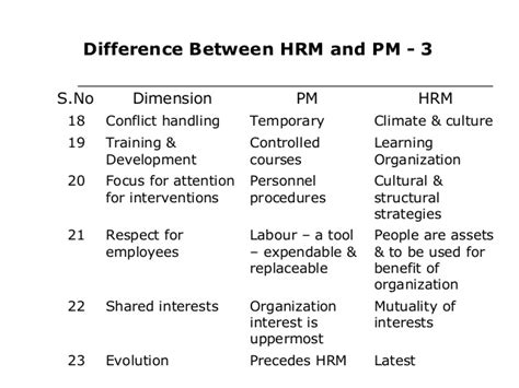 Difference Between Mba And Orgganizational Management by Difference Between Pm And Hrm Ppt