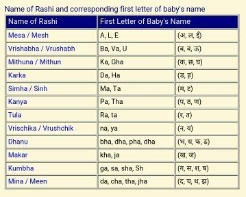 b alphabete rashiful is our zodiac sign seen by birth date or name quora