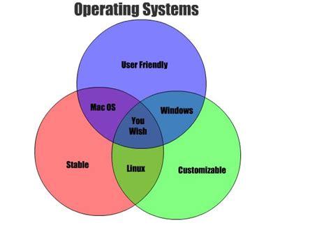 tutorialspoint operating system general information unix operating system