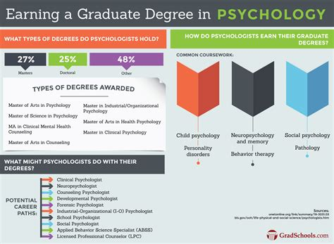 Psychology And The School best masters in psychology cus programs graduate schools