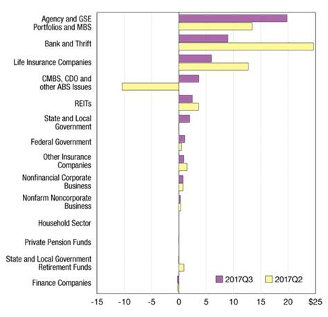 Mba S Residential Board Of Governors by Commercial And Multifamily Mortgage Flows