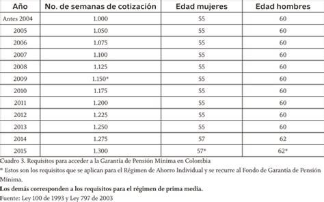 pension porcentaje de pago colombia pension porcentaje de pago colombia