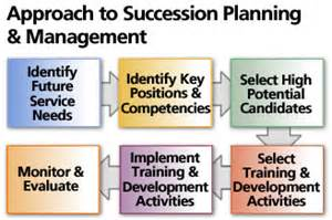 beinkandescent succession planning the most overlooked