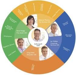 circular org chart with photos graphic design