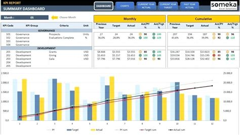 Dashboards In Excel Dashboard Exles Pivot Dashboard Sales Dashboard Exles Excel Dashboard Free Excel Financial Dashboard Templates