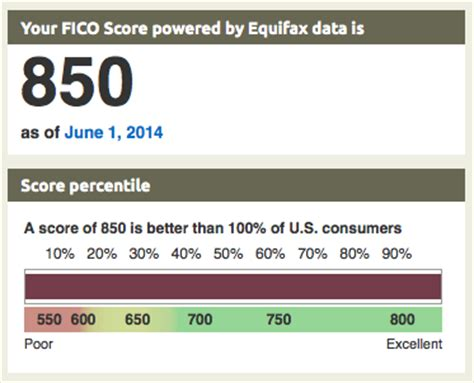 Credit Score Fico Formula Equifax Fico 08 Percentiles Myfico 174 Forums