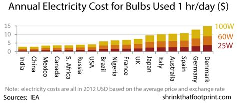 how much does electricity cost for a 1 bedroom apartment how much does electricity cost for a 1 bedroom apartment